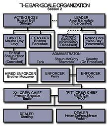 Avon Barksdale - Wikipedia