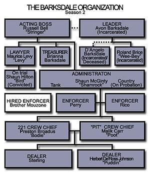 English: The Barksdale Organization (Season Two).