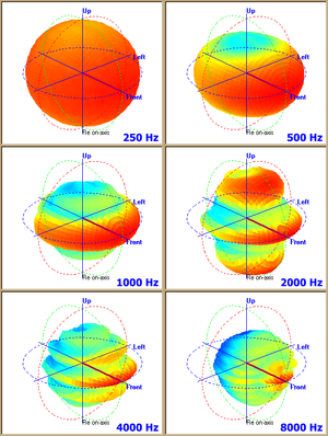 Loudspeaker measurement - The output pattern of an industrial loudspeaker shown using spherical polar plots taken at six frequencies