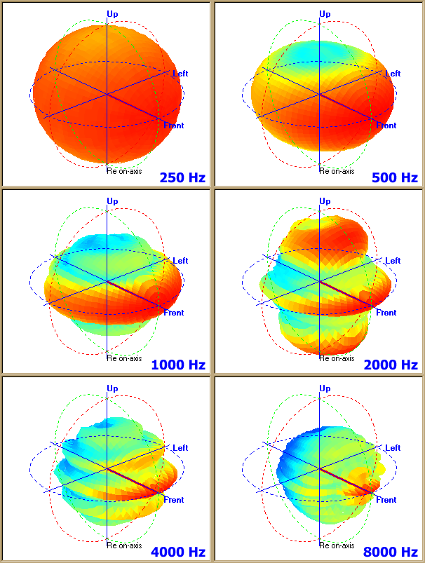 Bosch 36W column loudspeaker polar pattern