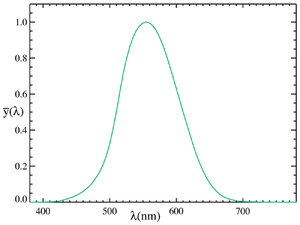La curva di sensibilità y ¯ ( ? ) {\displaystyle {\overline {y}}(\lambda )}