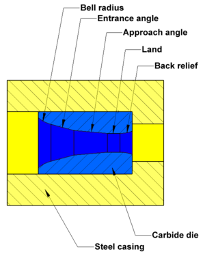 Wire drawing - Diagram of a carbide wire drawing die