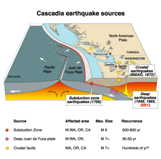 Episodic tremor and slip - Structure of the Cascadia subduction zone. The Juan de Fuca Plate is subducting northeastward under the North American Plate.