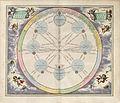 Cellarius Harmonia Macrocosmica - Theoria Trium Superiorum Planetarum.jpg