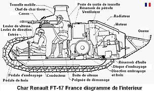 Char renault ft wikimonde for L interieur du char de vimoutier
