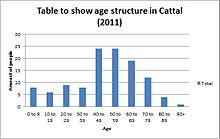 Chart to show age structure of Cattal in 2