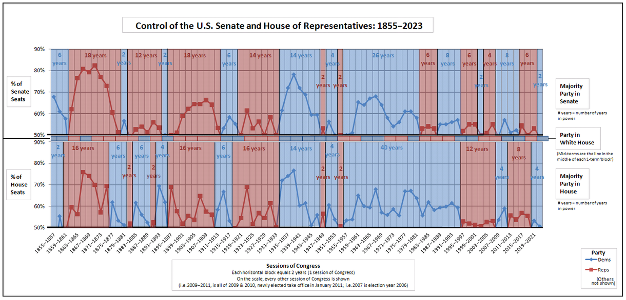 Historical graph of party control of the Senate, House, and Presidency. Since 1980, the Democrats have held the Presidency for four terms, but because of the Senate filibuster, have only been able to freely legislate in two years. The Republicans have been similarly disabled. Combined--Control of the U.S. House of Representatives - Control of the U.S. Senate.png