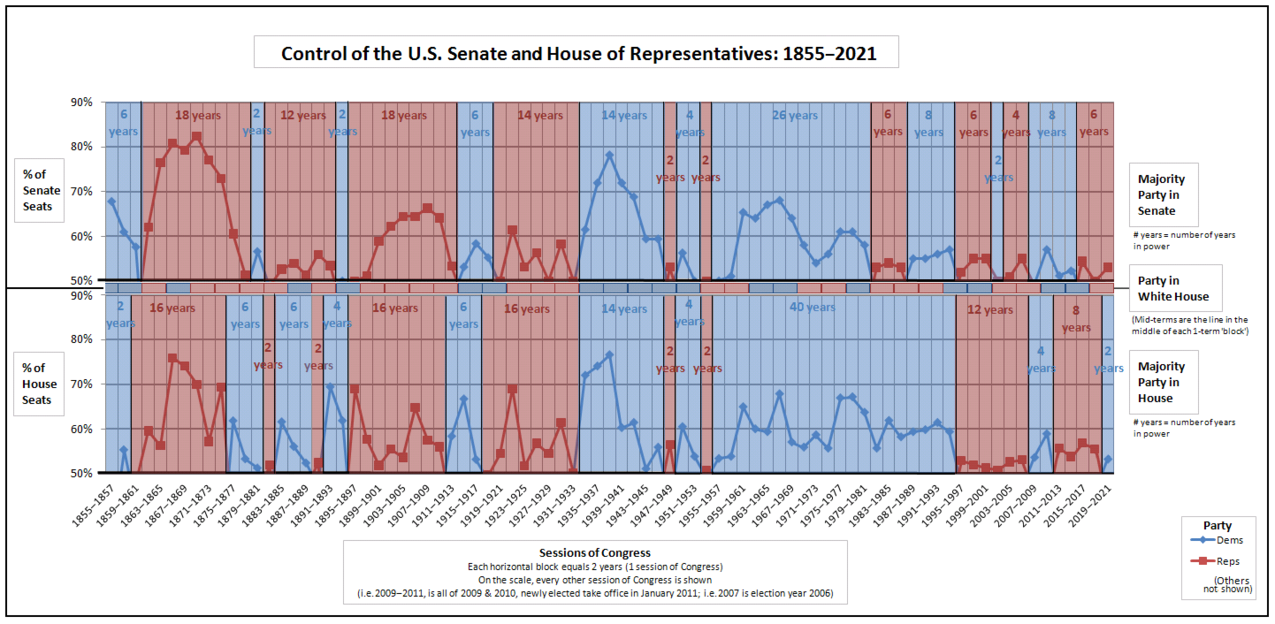Party control of the U.S. Senate and House of Representatives (including president's party): 1855-2021 Combined--Control of the U.S. House of Representatives - Control of the U.S. Senate.png