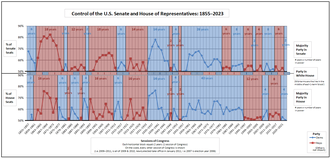 History of the United States House of Representatives - Historical graph of party control of the Senate and House as well as the Presidency