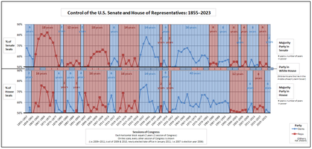 Historical graph of party control of the Senate and House as well as the presidency[7]
