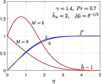 Blasius boundary layer - Compressible Blasius boundary layer