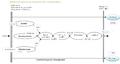 Cycle de vie d'une gestion des configurations.png