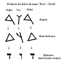 O nome de Davi