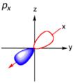 Diagram of Px orbital at the origin.png