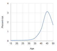 The Link Between Parental Age And >> Advanced Maternal Age Wikipedia