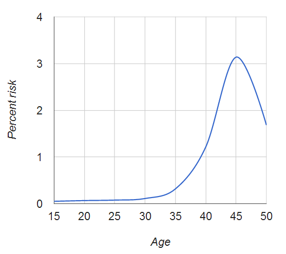 Down risk by maternal age