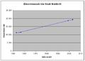 Einwohnerzahlen Waldbröls.PNG