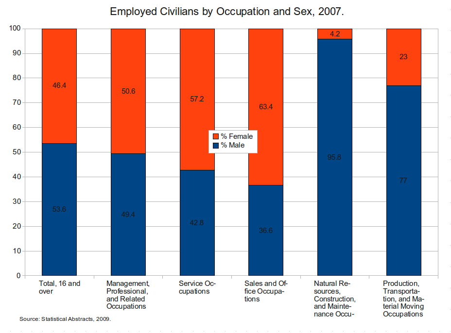 Employed civilians by occupation and sex - 2007