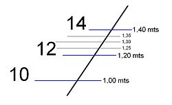 Metric bow scale