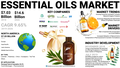 Essential Oils Market - Wikipedia.png