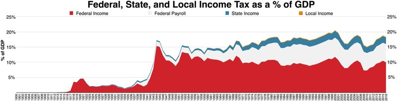 Federal, State, and Local income tax GDP
