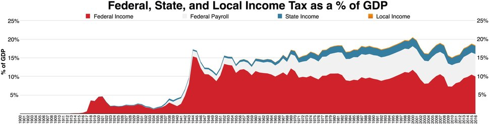 Federal, State, and Local income tax as a percent GDP