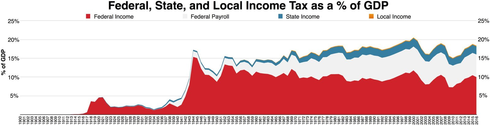 Taxes gdp and net personal income essay