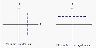 Time–frequency analysis - Image: Filter tf