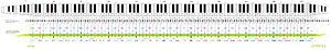 Musical keyboard - Frequencies of the audible range on a twelve and eight equal tempered scale.