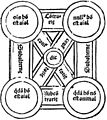 Gregor Reisch - Margarita philosophica - 4th ed. Basel 1517 - p. 083 detail - square of opposition - 500ppi.jpg