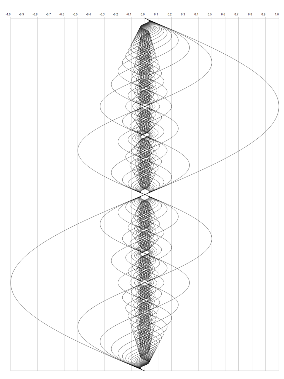 Harmonic series to 32