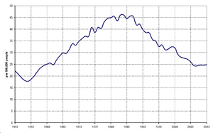 Health in Hungary - Suicide rate in Hungary (1950–2010). Since the fall of Communism the suicide rate decreased rapidly.