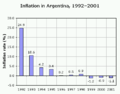 Inflation in Argentina, 1992-2001.png