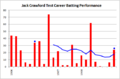 Jack Crawford, test career batting chart (1906-1908).png