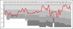 Kalmar FF - A chart showing the progress of Kalmar FF through the swedish football league system. The different shades of gray represent league divisions.