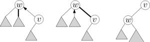 Link/cut tree - During an access old preferred paths are broken and replaced with path-parent pointers, while the accessed node is splayed to the root of the tree