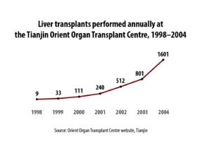 Should condemned prisoners receive organ transplants?