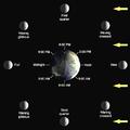 Lunar-Phase-Diagram.png