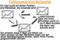 Mailtausch f.png