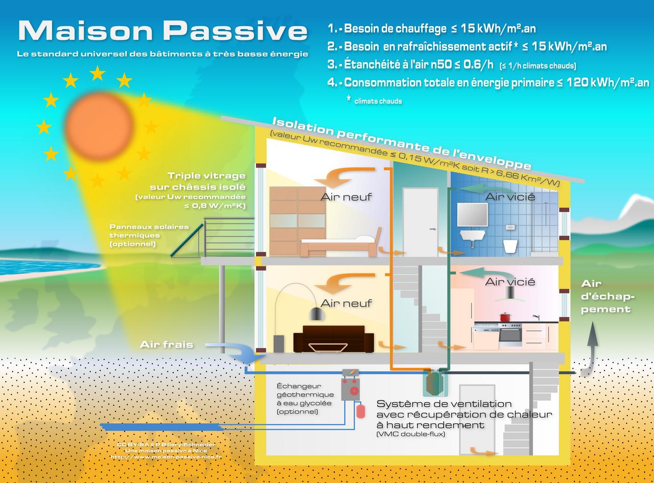 File maison passive schema2 wikimedia commons for Maison passive