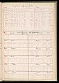 Master Weaver's Thesis Book, Systeme de la Mecanique a la Jacquard, 1848 (CH 18556803-183).jpg