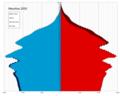 Mauritius single age population pyramid 2020.png