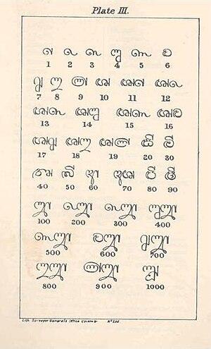 Sinhala numerals - Image: Mendis