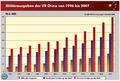Militaerausgaben-der-VR-China-1996-2007 DoD-Report-2008 1-860x580.png