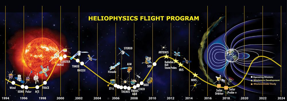 Timeline of launch dates of Heliophysics System Observatory missions plotted on a solar cycle timeline.