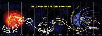 Heliophysics - Image: NASA Heliophysics flight program