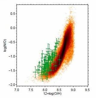 Nitrogen-to-oxygen vs. oxygen-to-hydrogen abundance ratio