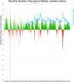 Nonfarm payrolls history chart.png