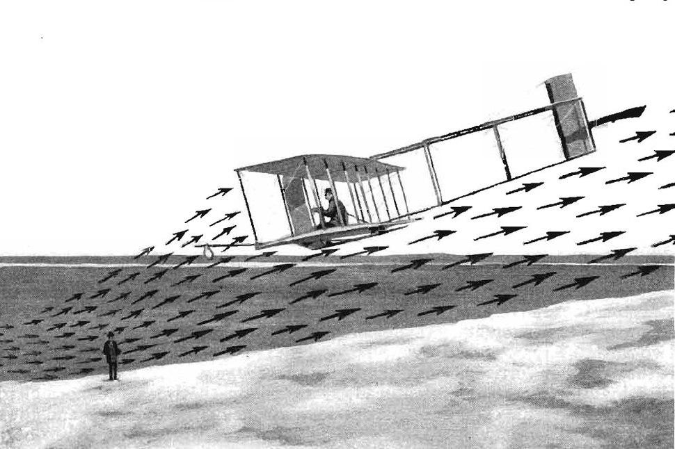 O.Wright Soaring 1911