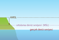 Ortalama deniz seviyesinden yükseklik AMSL.png